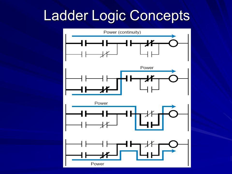 Ladder Logic Concepts