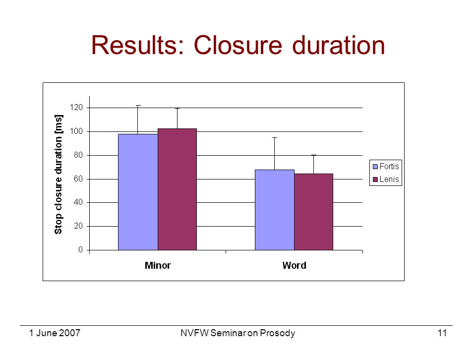 Results: Closure duration