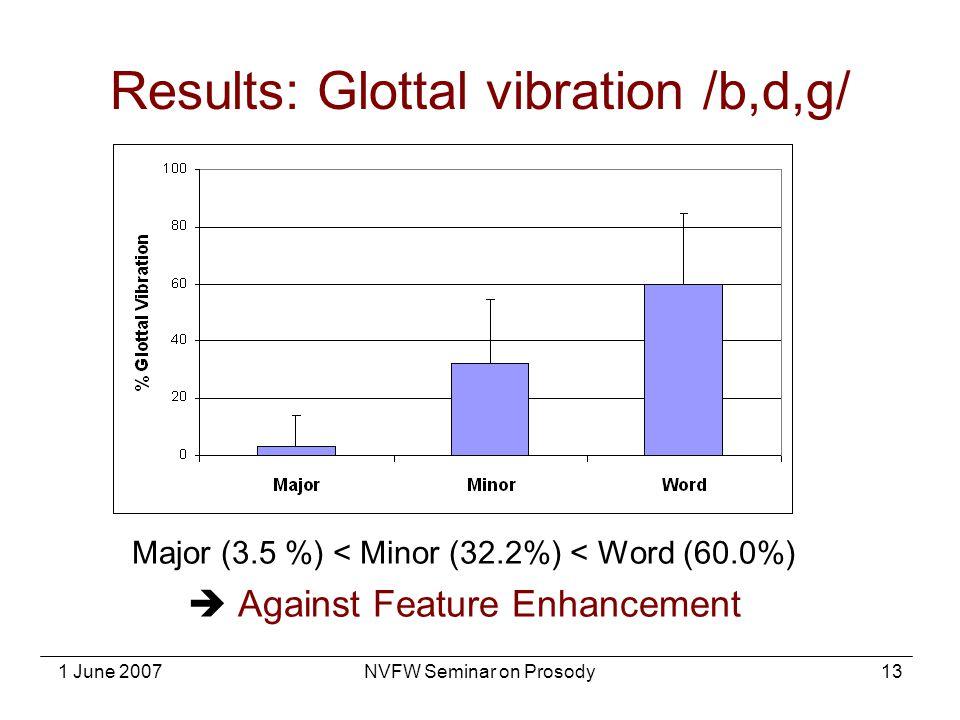 Results: Glottal vibration /b,d,g/