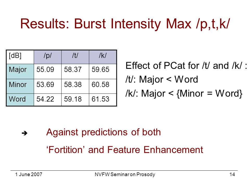 Results: Burst Intensity Max /p,t,k/