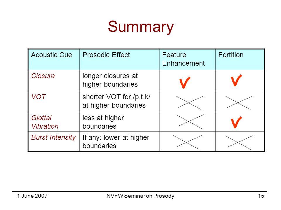 NVFW Seminar on Prosody