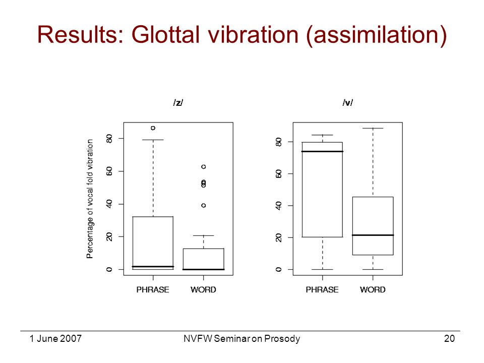Results: Glottal vibration (assimilation)