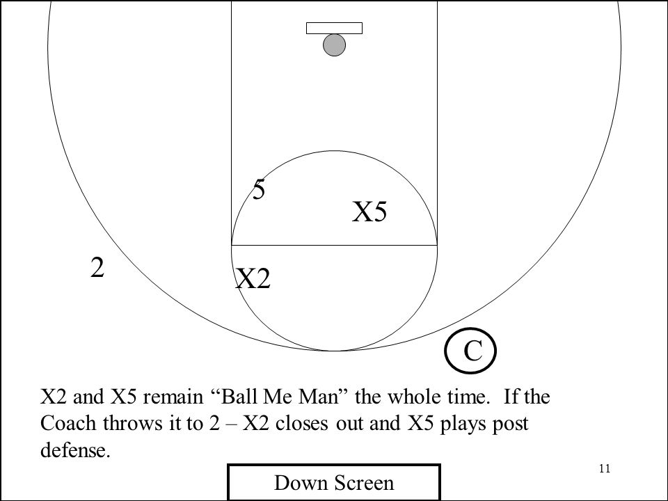 5 X5. 2. X2. C. X2 and X5 remain Ball Me Man the whole time. If the Coach throws it to 2 – X2 closes out and X5 plays post defense.