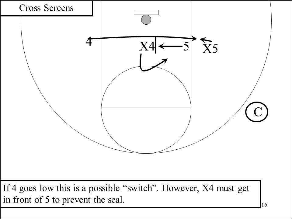 Cross Screens 4. X4. 5. X5. C. If 4 goes low this is a possible switch .