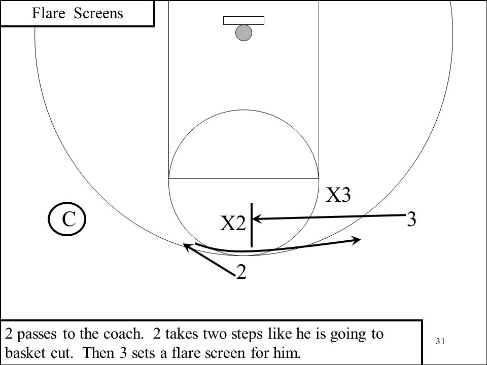 Flare Screens X3. C. 3. X passes to the coach.