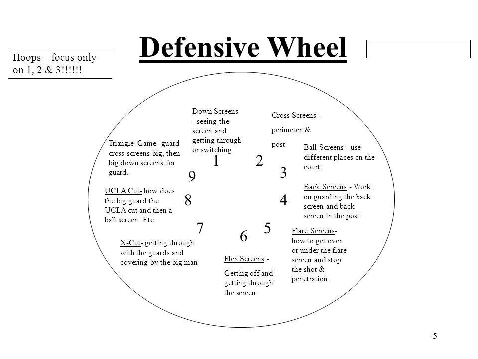 Defensive Wheel Hoops – focus only on 1, 2 & 3!!!!!!