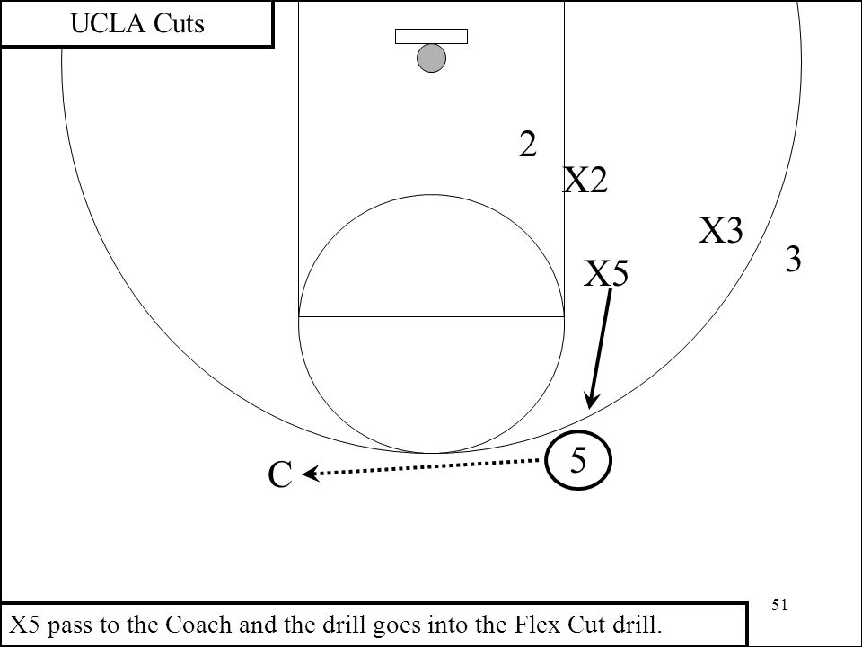 UCLA Cuts 2 X2 X3 3 X5 5 C X5 pass to the Coach and the drill goes into the Flex Cut drill.