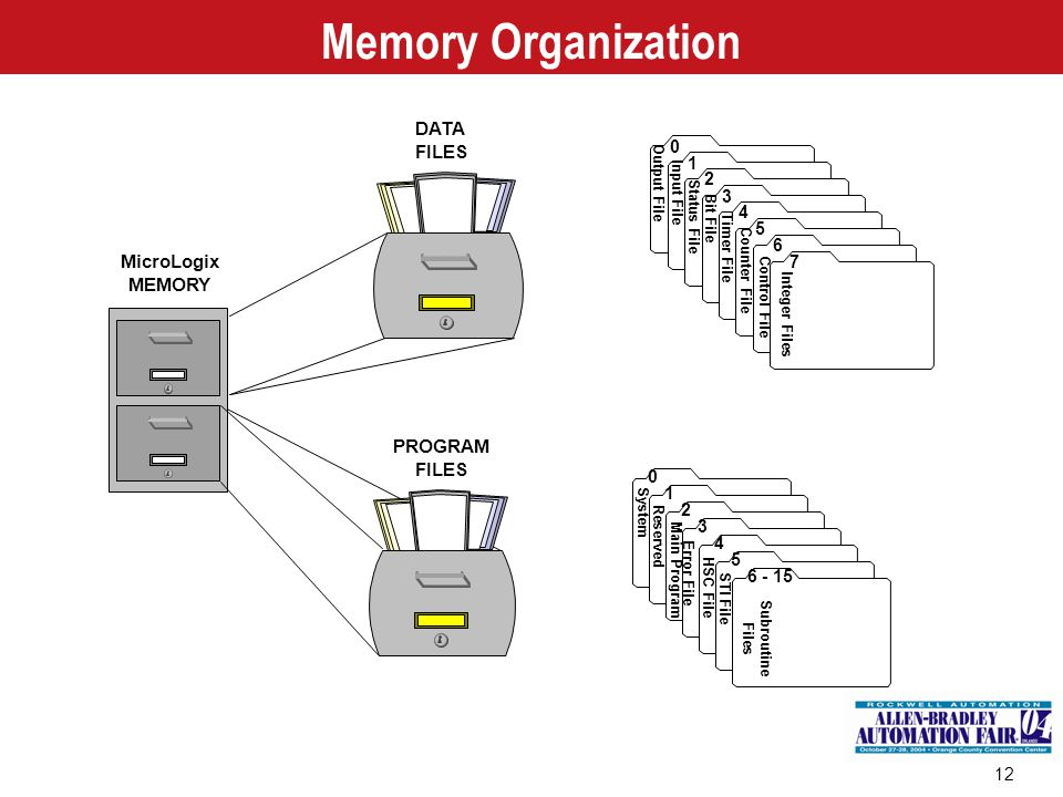 Memory Organization DATA FILES MicroLogix MEMORY PROGRAM FILES 1 2 3 4