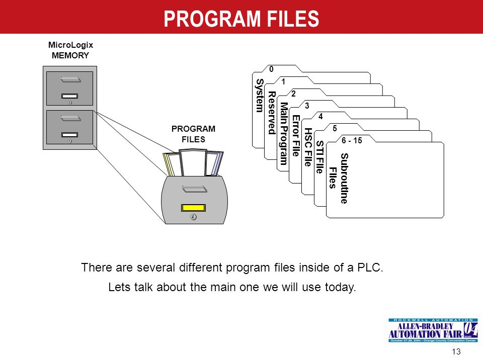 PROGRAM FILES MicroLogix. MEMORY. 1. System. 2. 3. Reserved. 4. PROGRAM. FILES. 5. Main Program.