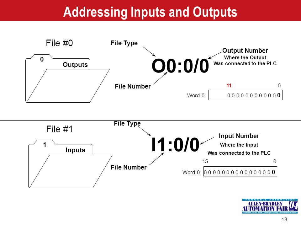 Addressing Inputs and Outputs