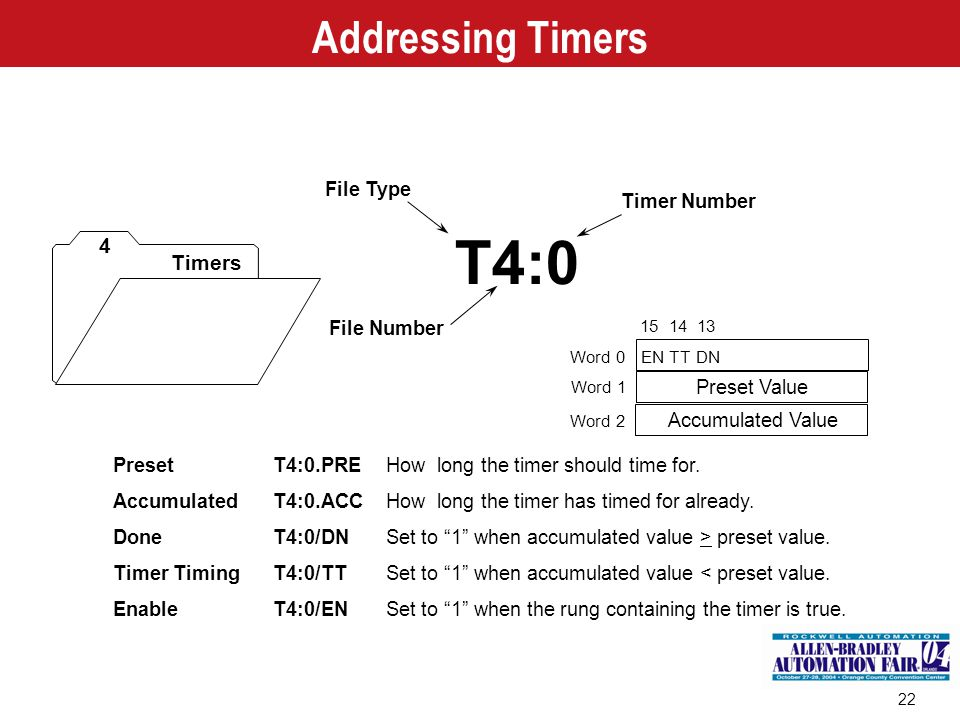 T4:0 Addressing Timers 4 Timers File Type Timer Number File Number