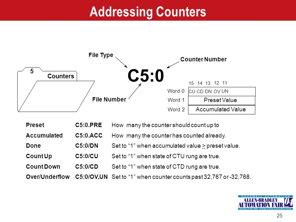 C5:0 Addressing Counters 5 Counters File Type Counter Number