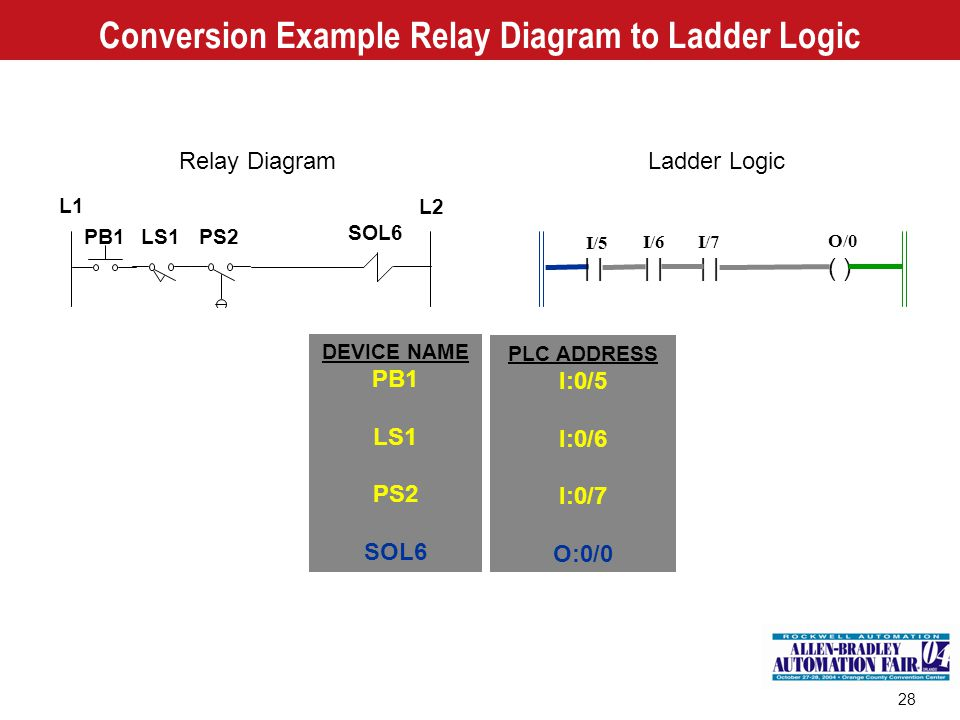 Conversion Example Relay Diagram to Ladder Logic