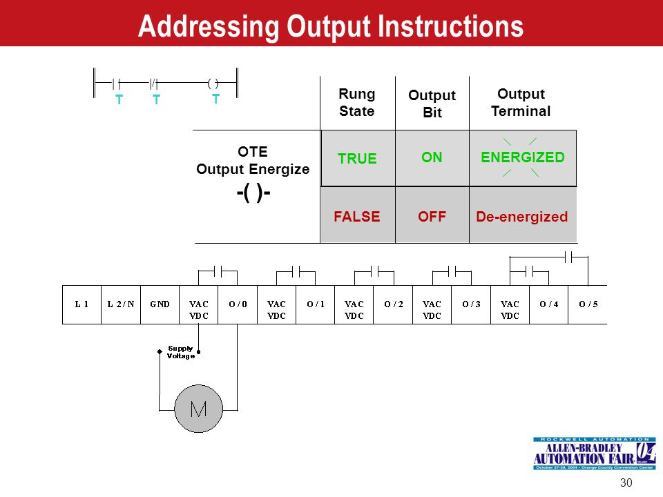 Addressing Output Instructions