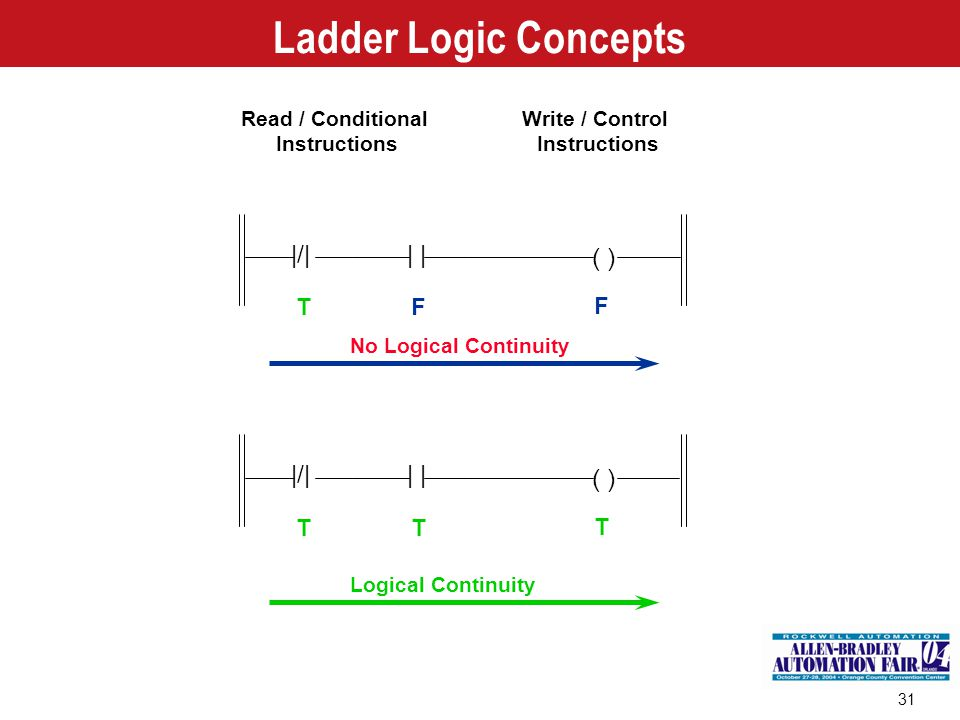 Ladder Logic Concepts |/| | | ( ) |/| | | ( ) T F F T T T