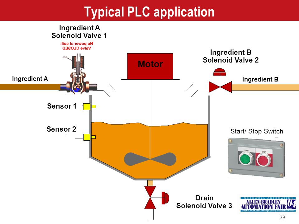 Typical PLC application