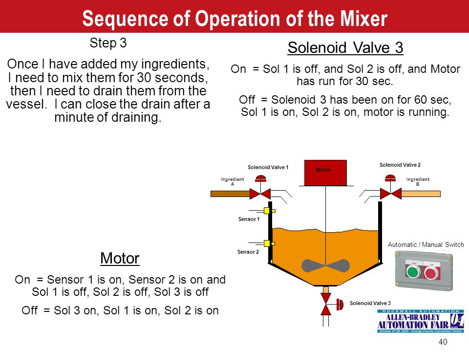 Sequence of Operation of the Mixer