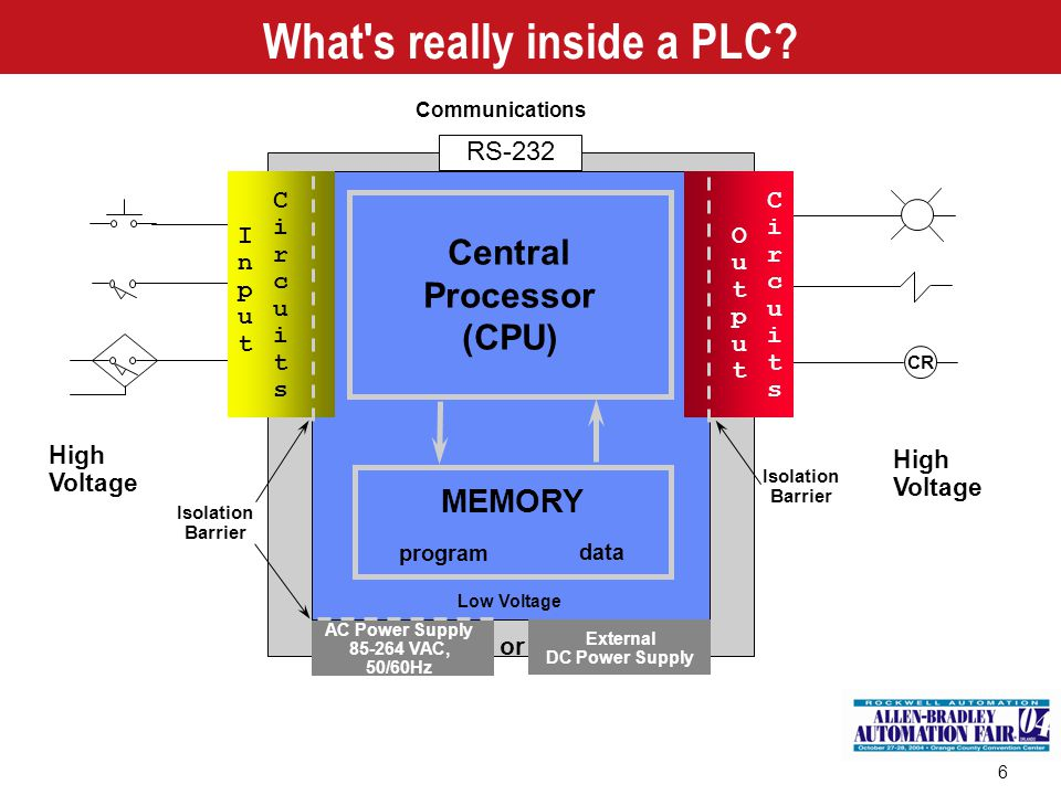What s really inside a PLC