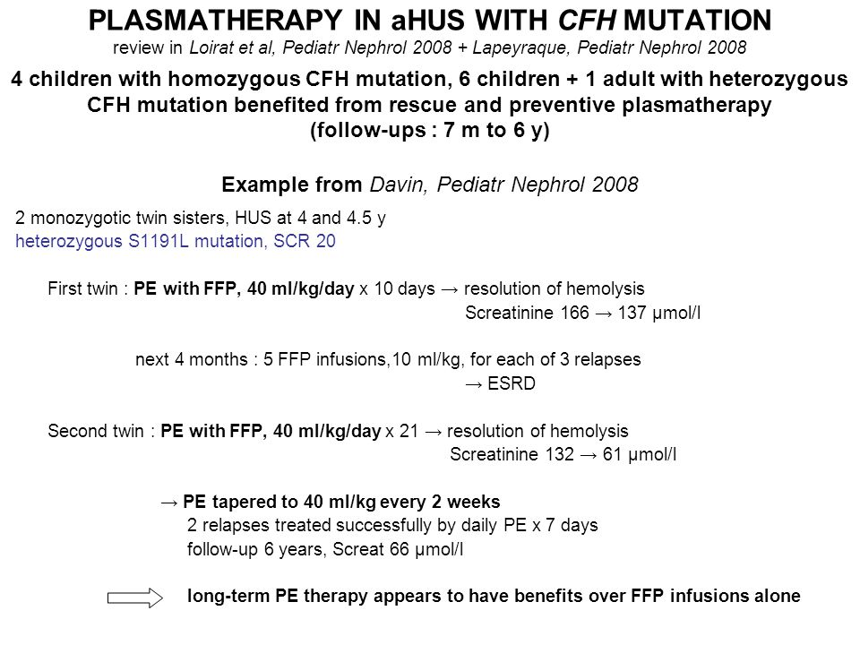 PLASMATHERAPY IN aHUS WITH CFH MUTATION review in Loirat et al, Pediatr Nephrol 2008 + Lapeyraque, Pediatr Nephrol 2008 4 children with homozygous CFH mutation, 6 children + 1 adult with heterozygous CFH mutation benefited from rescue and preventive plasmatherapy (follow-ups : 7 m to 6 y) Example from Davin, Pediatr Nephrol 2008