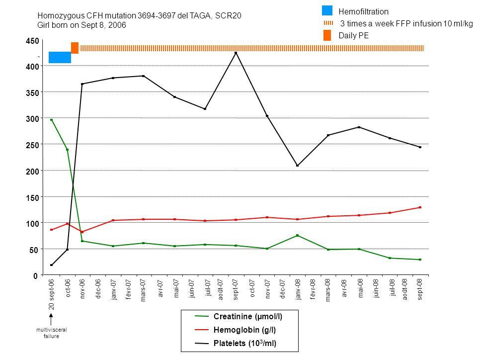 Homozygous CFH mutation 3694-3697 del TAGA, SCR20