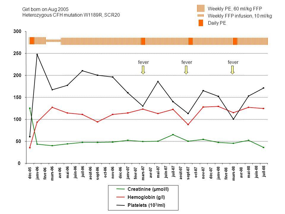 Heterozygous CFH mutation W1189R, SCR20 Weekly PE, 60 ml/kg FFP