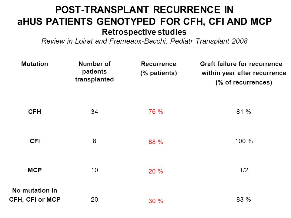 Number of patients transplanted within year after recurrence