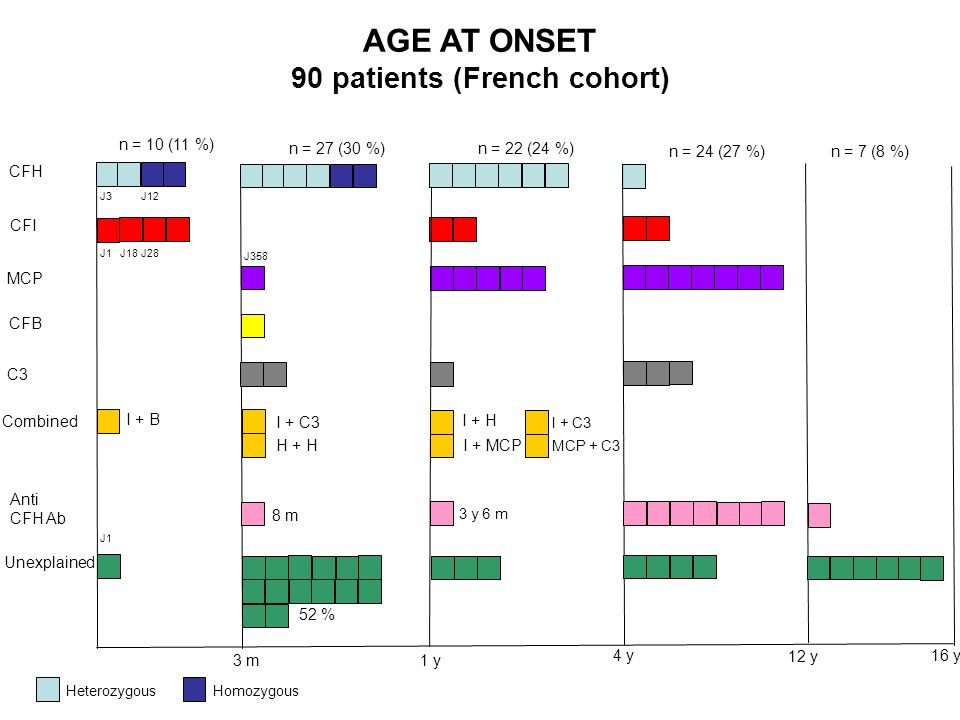 AGE AT ONSET 90 patients (French cohort)