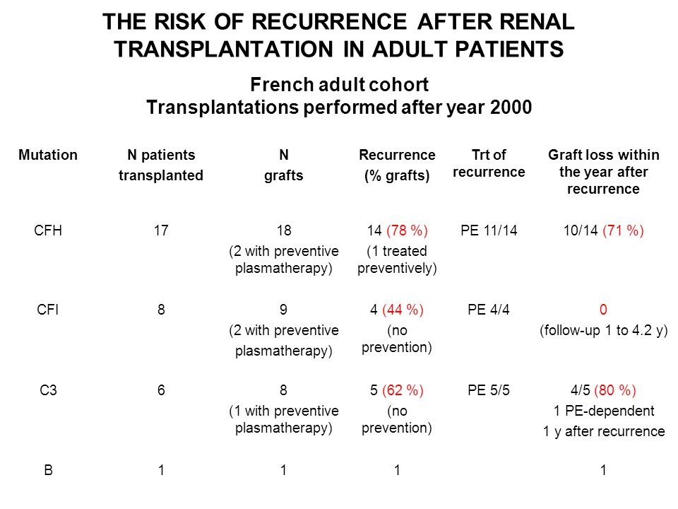 Graft loss within the year after recurrence