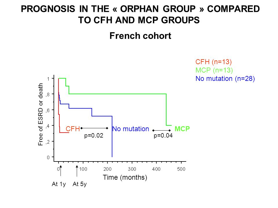 PROGNOSIS IN THE « ORPHAN GROUP » COMPARED TO CFH AND MCP GROUPS French cohort