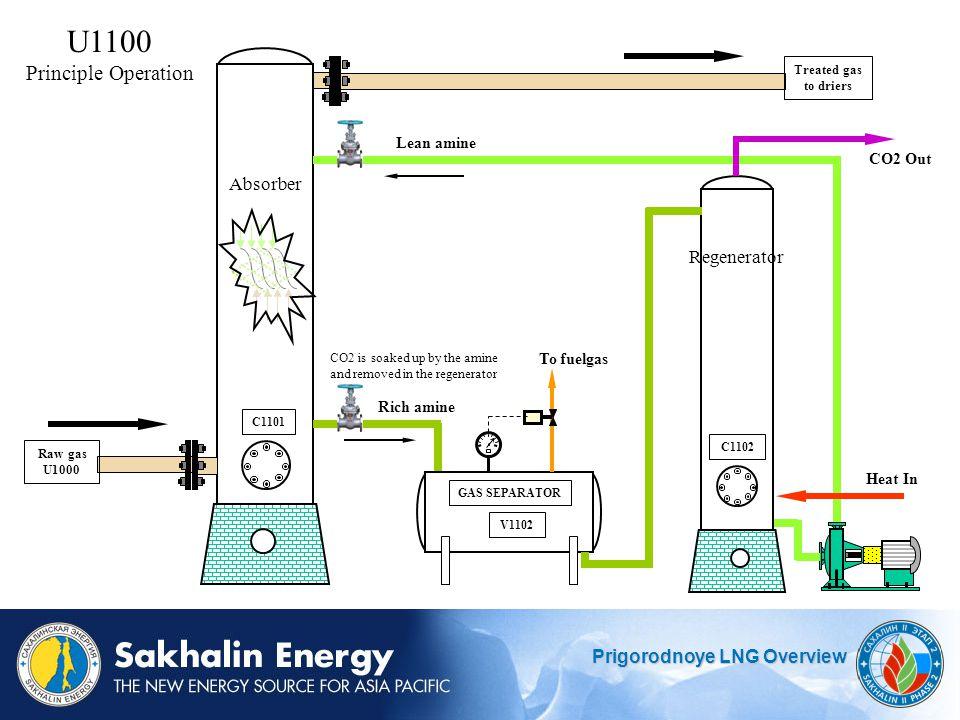 U1100 Principle Operation Absorber Regenerator Lean amine CO2 Out