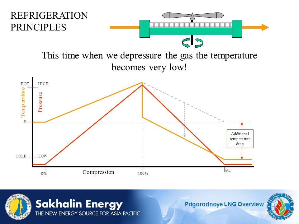 This time when we depressure the gas the temperature becomes very low!
