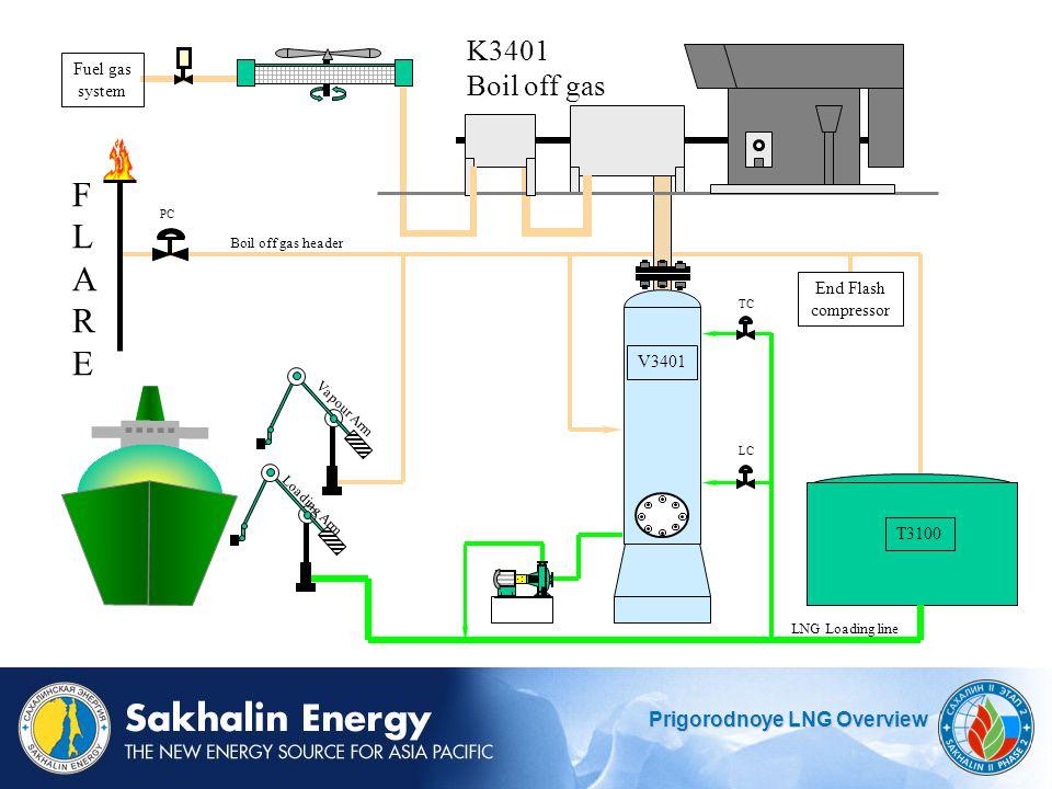 FLARE K3401 Boil off gas Fuel gas system End Flash compressor V3401