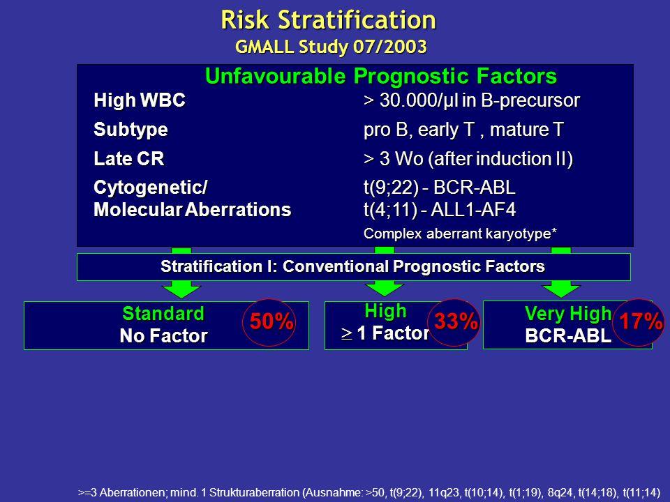 Stratification I: Conventional Prognostic Factors