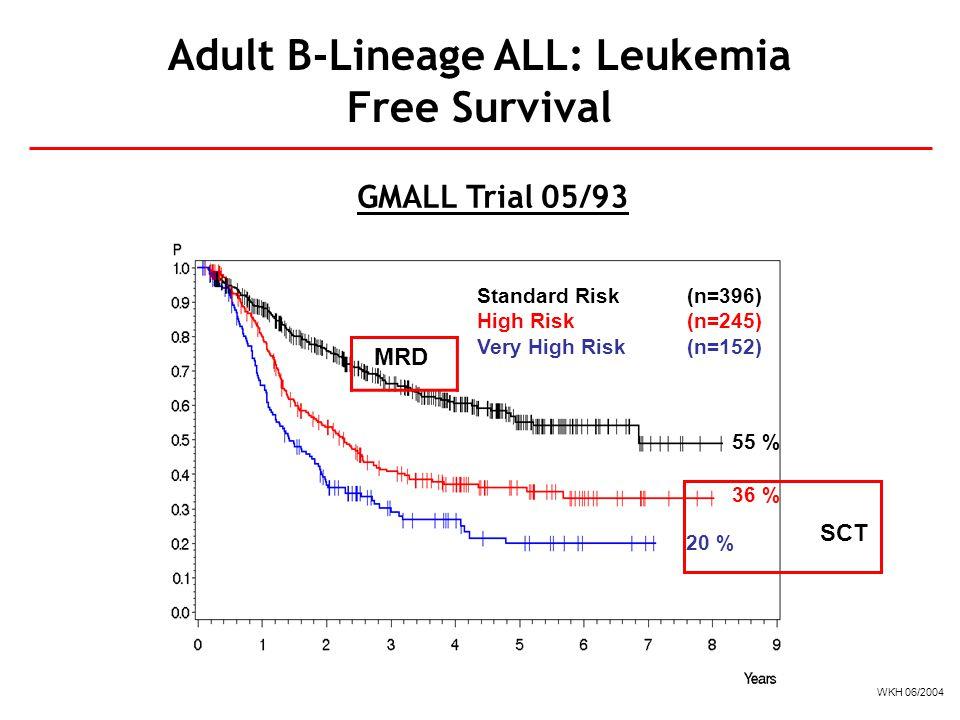 Adult B-Lineage ALL: Leukemia