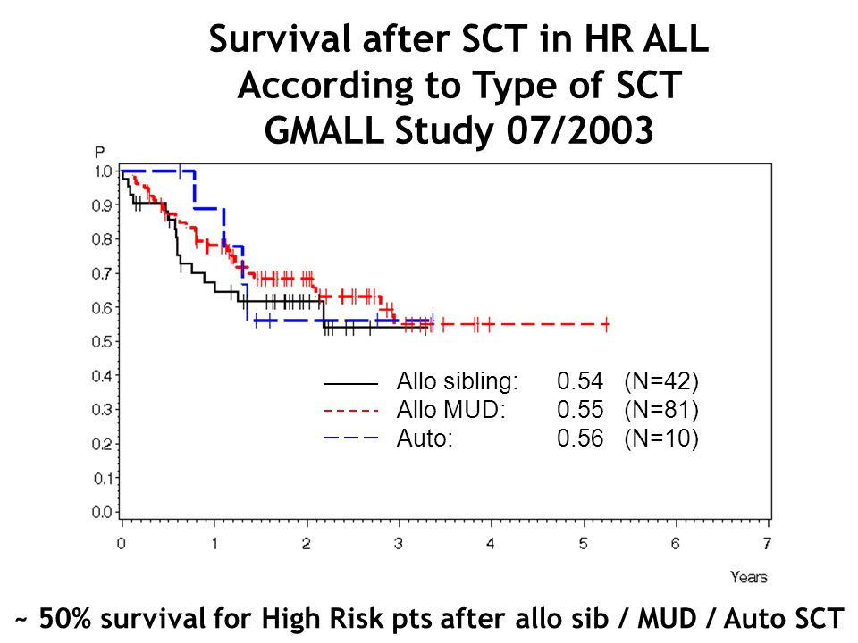 Survival after SCT in HR ALL According to Type of SCT