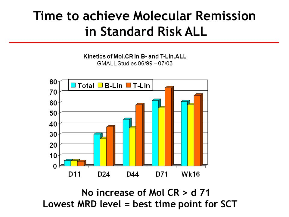 Time to achieve Molecular Remission in Standard Risk ALL
