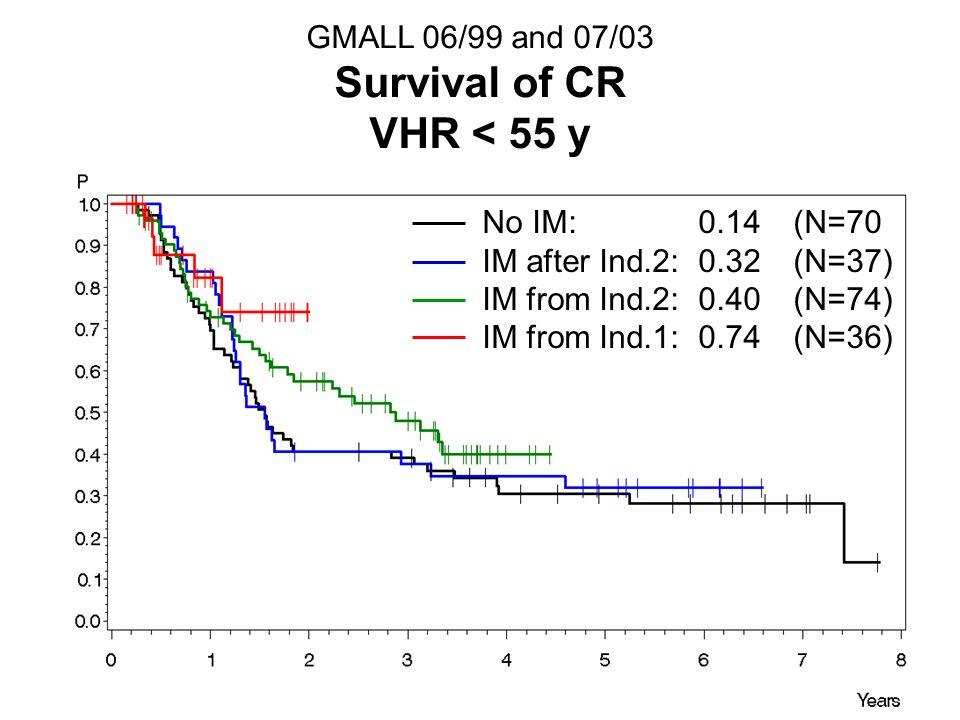 Survival of CR VHR < 55 y