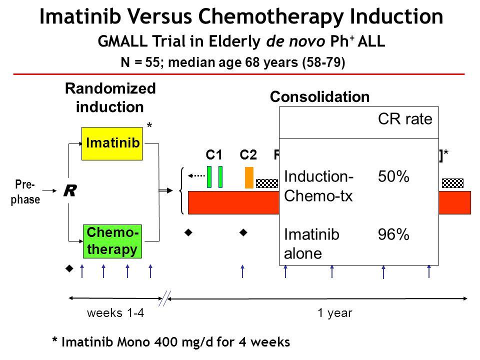 Imatinib Versus Chemotherapy Induction