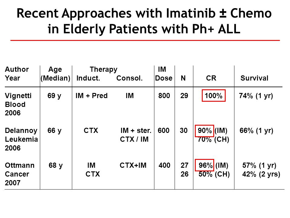 Recent Approaches with Imatinib ± Chemo