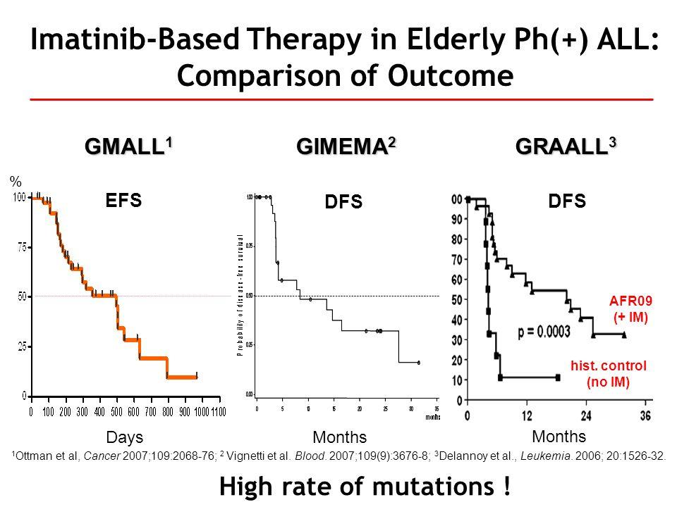 Imatinib-Based Therapy in Elderly Ph(+) ALL: Comparison of Outcome