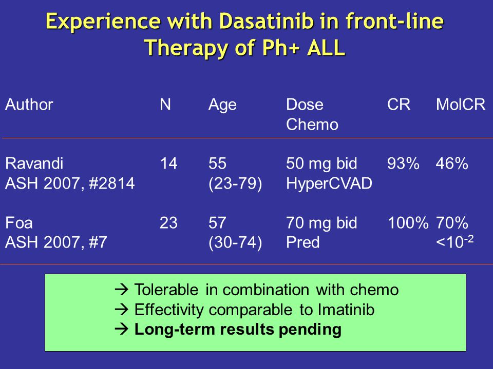 Experience with Dasatinib in front-line Therapy of Ph+ ALL