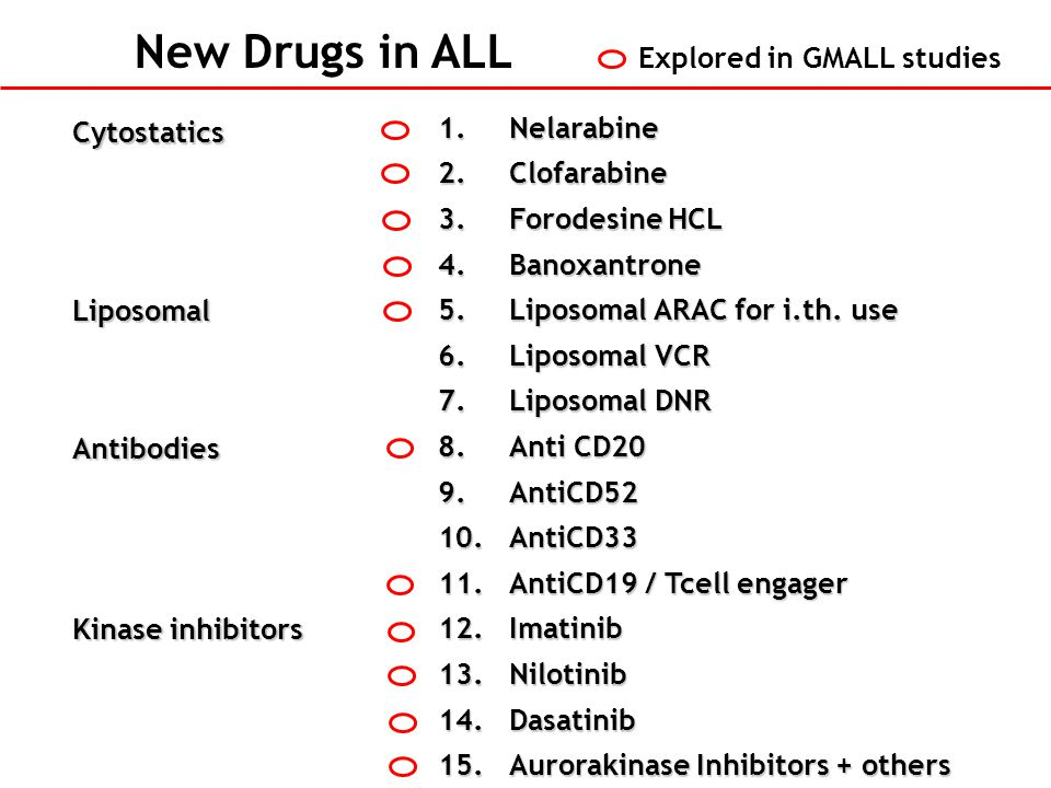 New Drugs in ALL Explored in GMALL studies Nelarabine Cytostatics