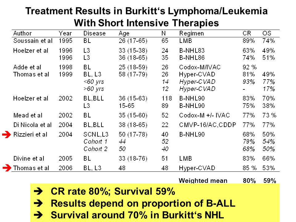 Treatment Results in Burkitt's Lymphoma/Leukemia