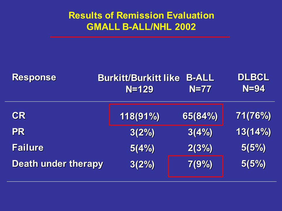 Results of Remission Evaluation