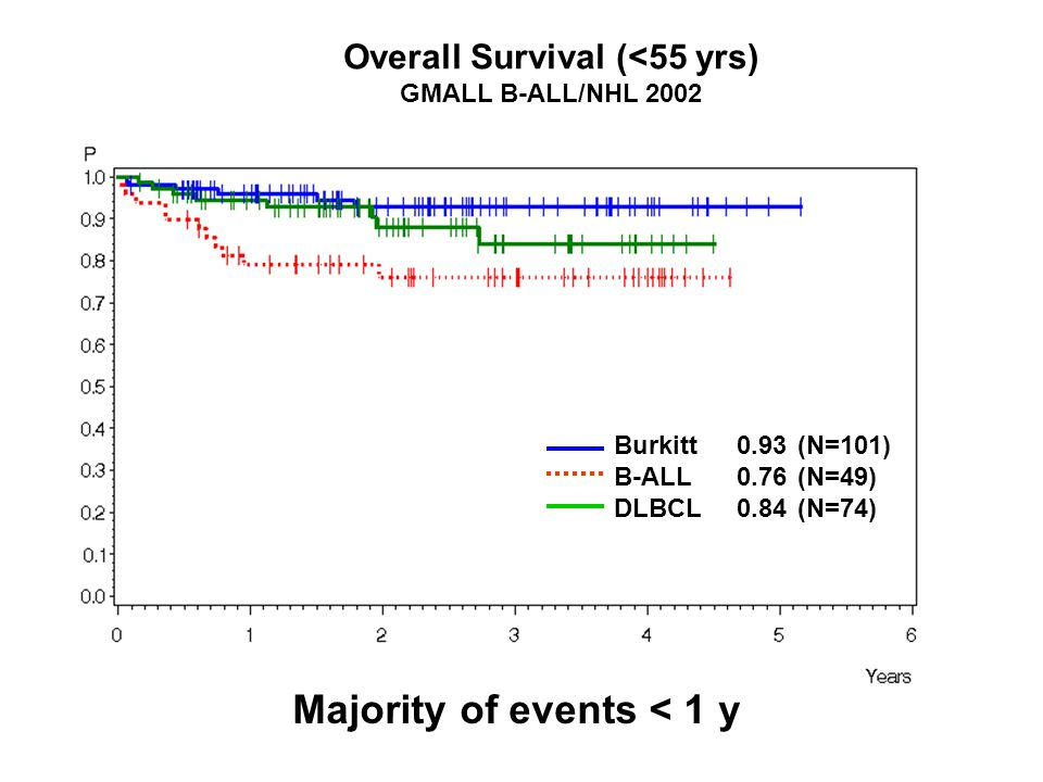 Overall Survival (<55 yrs)