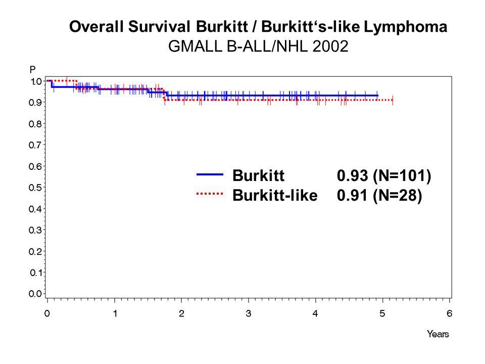 Overall Survival Burkitt / Burkitt's-like Lymphoma