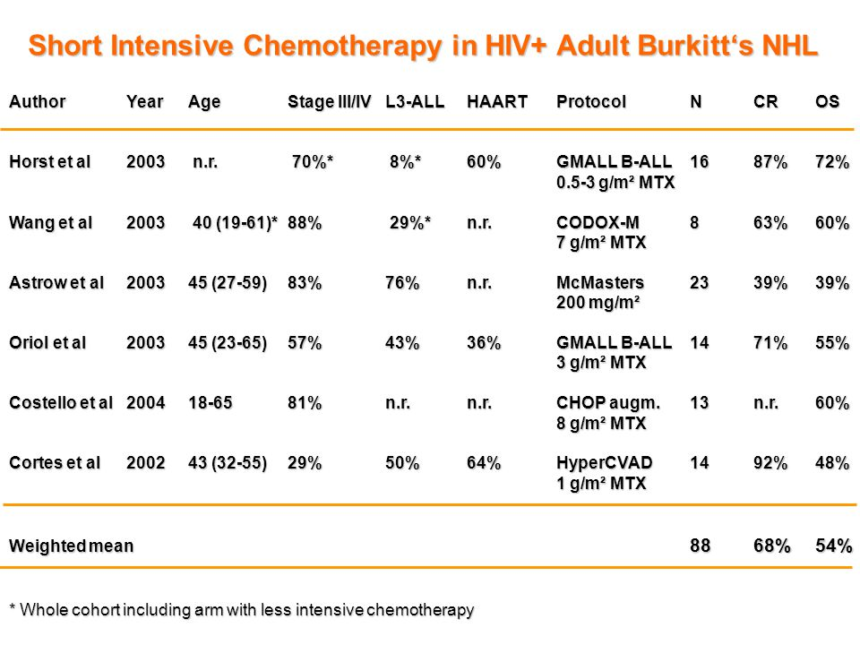 Short Intensive Chemotherapy in HIV+ Adult Burkitt's NHL