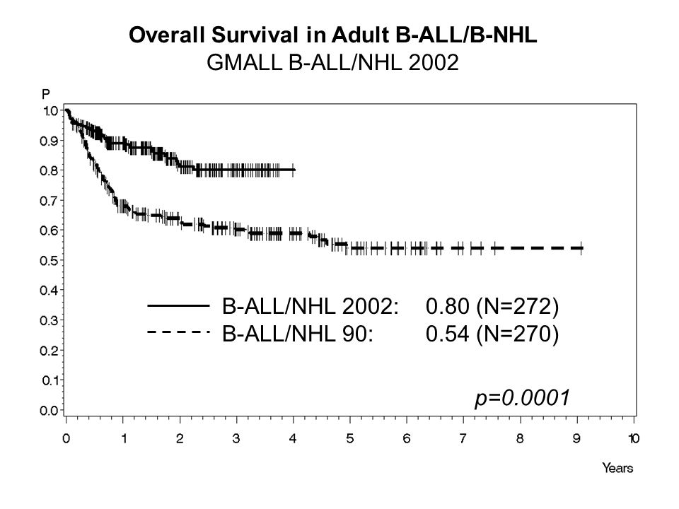 Overall Survival in Adult B-ALL/B-NHL