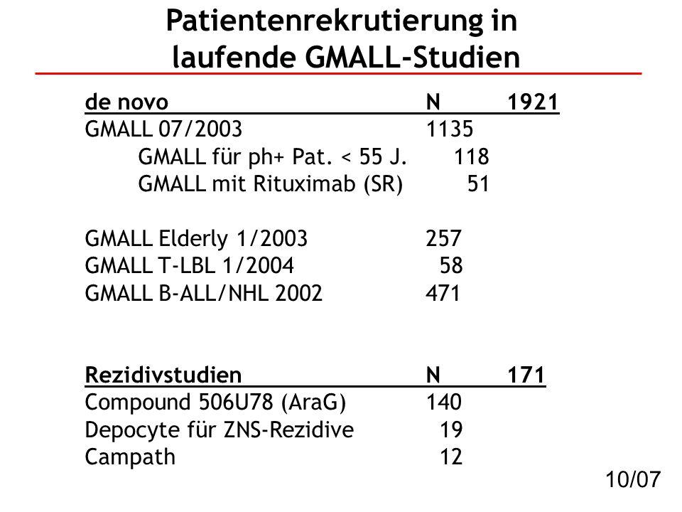 Patientenrekrutierung in laufende GMALL-Studien