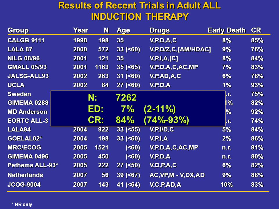 Results of Recent Trials in Adult ALL